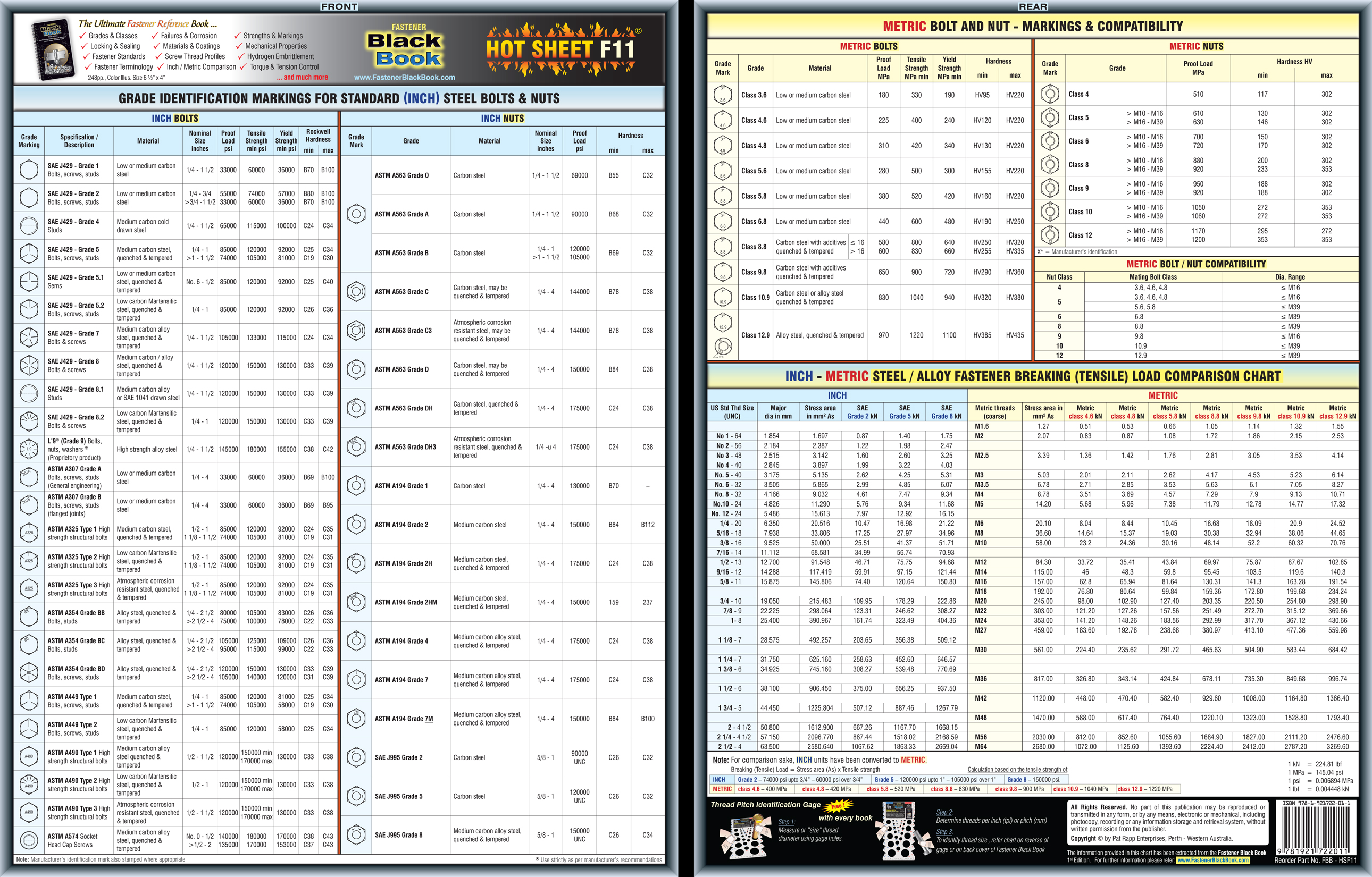 Fastener torque specifications fastener nvjuhfo Gallery
